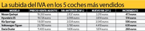 Subida del IVA en los 5 coches más vendidos