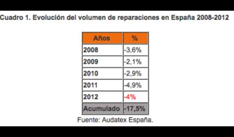 Gráfico reparaciones Audatex