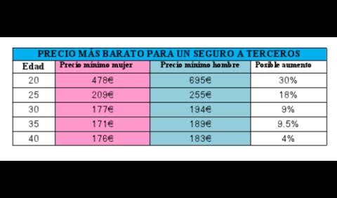 Precios seguros de automóvil para mujeres