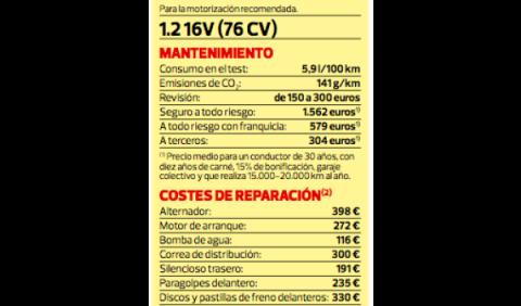 Costes Renault Twingo segunda mano