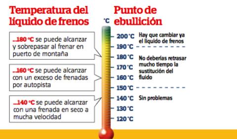 temperatura líquido de frenos