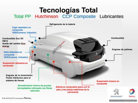 peugeot 208 hybrid fe tecnologias