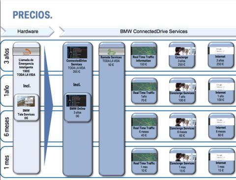 precios bmw connecteddrive