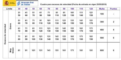 tablero puntos