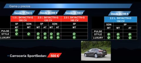Composición de la gama del Mazda3 2014