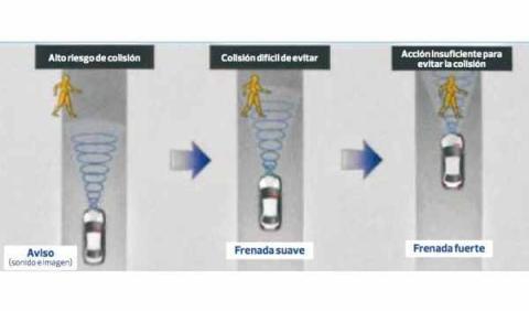sistema de frenada con mitigación de colisión honda