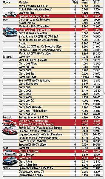 Comprar coche: las gangas de fin de año