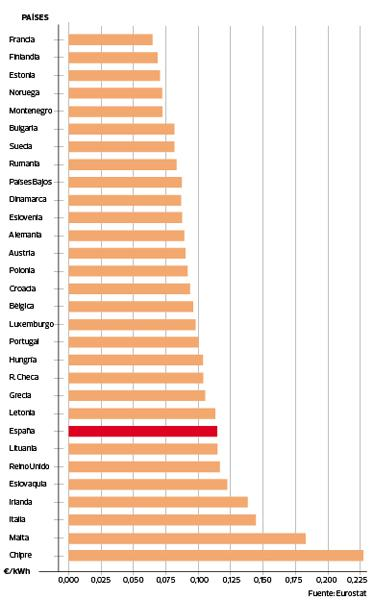 tabla precios electricidad industrial