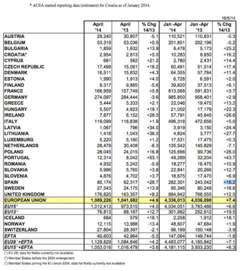 matriculaciones turismos 2014 europa