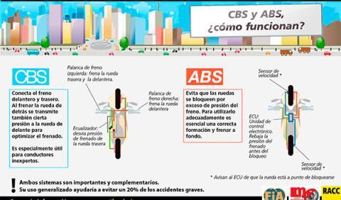 La frenada ABS y CBS, fundamental en las 125 según el RACC