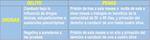 delitos drogas DGT