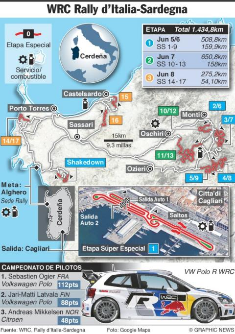 Rally Italia-Cerdeña 2014 gráfico