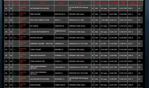 Clasifiacion Le Mans 2014 tras 12 horas