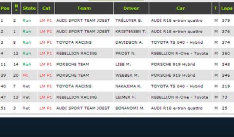 Clasificacion Final Le Mans 2014