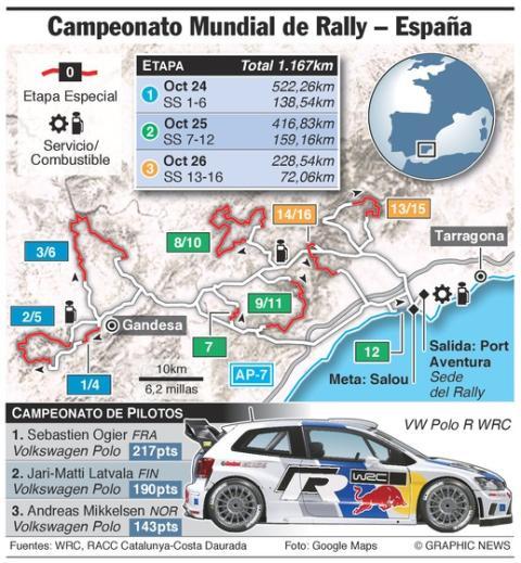 Recorrido Rally Cataluña 2014