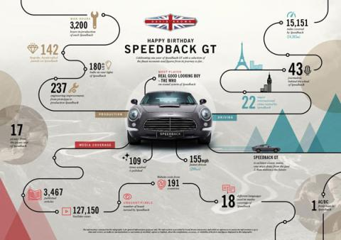 speedback gt first year año
