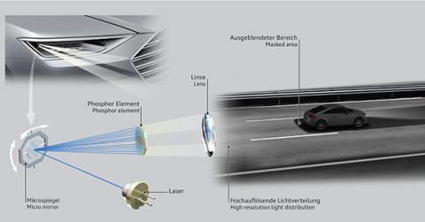 Iluminación Audi Matrix Láser