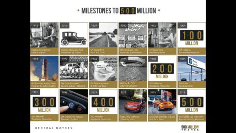 General Motors evolución