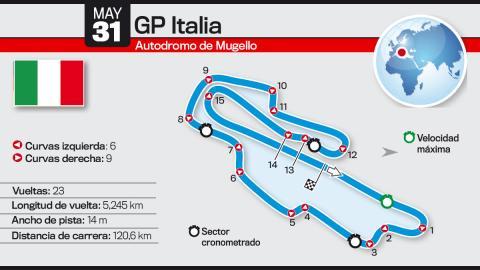 Así es el Circuito de Mugello: GP Italia de MotoGP 2015