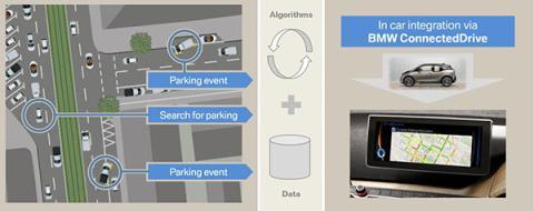 Sistema dinámico de predicción de aparcamiento de BMW