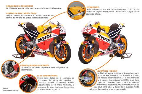 Reglamento MotoGP 2016
