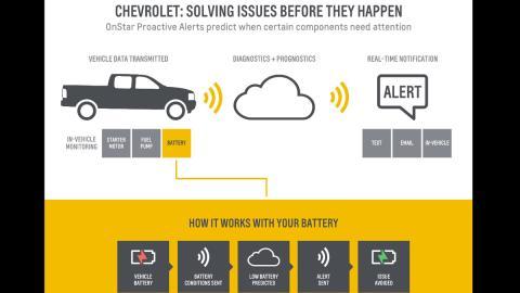 Chevrolet usa la tecnología del Boing 787 para evitar daños
