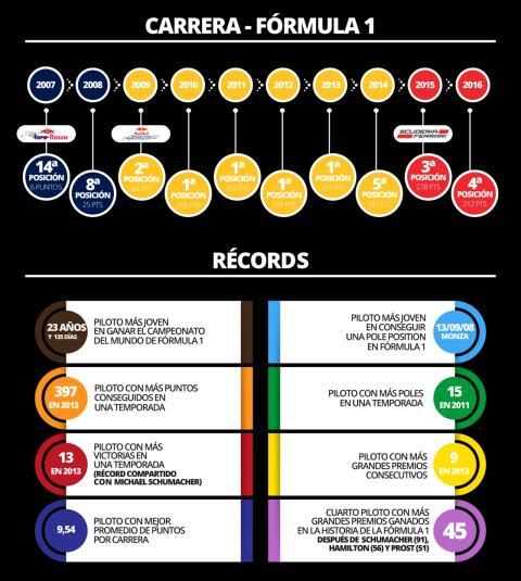 sebastian-vettel-infografia-cifras