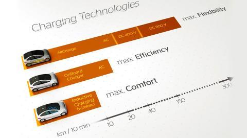 Así quiere recargar Continental los coches eléctricos
