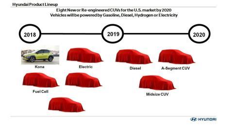 Hyundai SUVs 2020