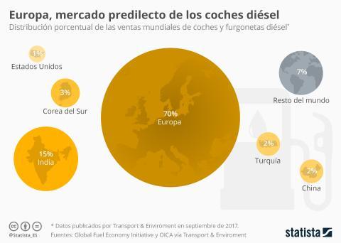 Reparto coches diésel en el mundo