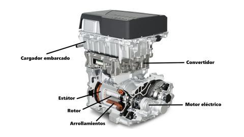 cómo funciona motor eléctrico