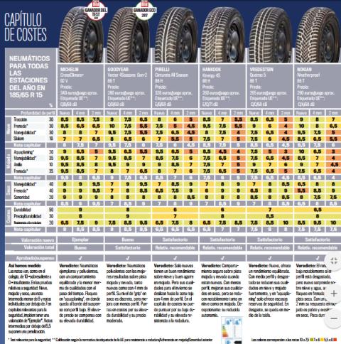 Costes test neumáticos
