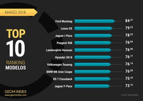 Los coches más valorados en internet en marzo
