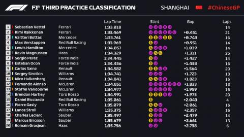 Libres 3 GP China
