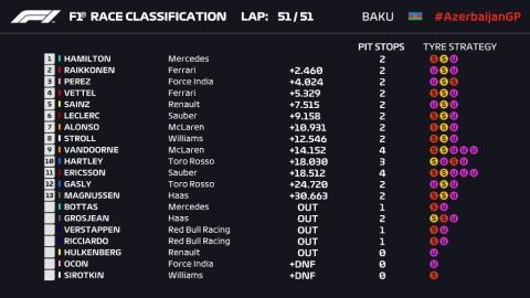 Resultados F1 Baku