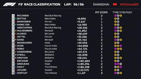 Resultados GP China 2018