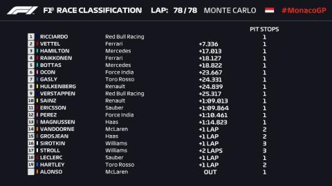 Resultados GP Mónaco 2018