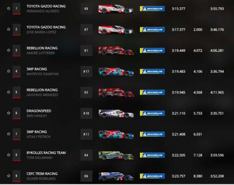 Clasificacion 24 Horas Le Mans