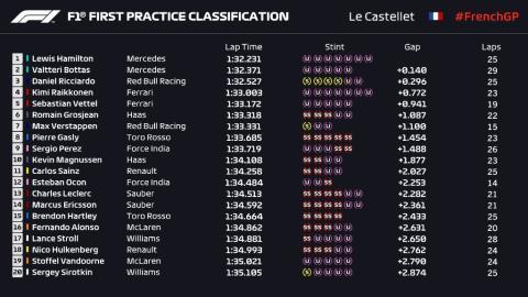 Resultados F1 Francia