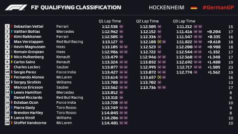 Clasificación GP Alemania