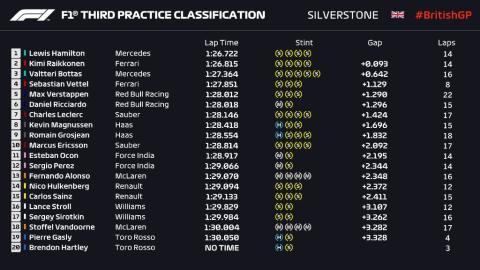 Libres 3 GP Silverstone