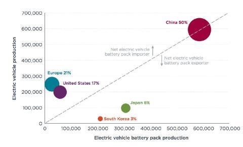 Producción coches eléctricos 2017