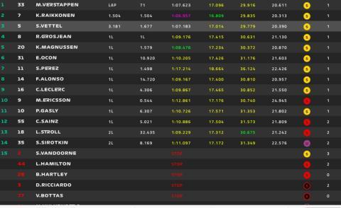 Resultados GP Austria 2018