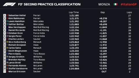 Libres 2 F1 Monza