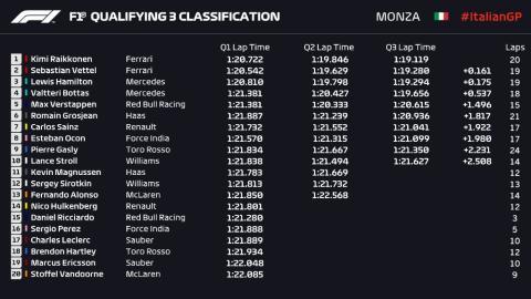 Resultados clasificación GP Italia