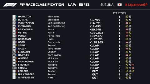 Resultados GP Japón 2018