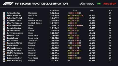 Libres 2 GP Brasil