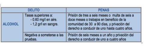 Sanciones por consumo de alcohol y drogas al volante