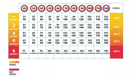 Tabla multas velocidad