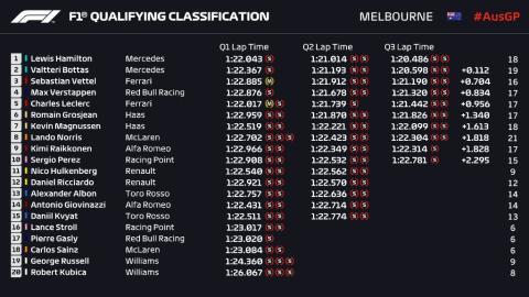 Clasificación GP Australia 2019